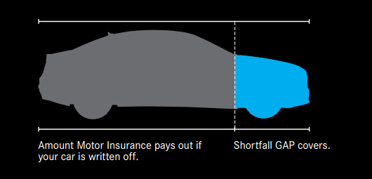 How GAP Insurance pays out